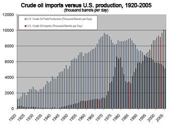 Chart showing domestic crude production versus crude oil imports, thousand barrels per day - 1920-2005