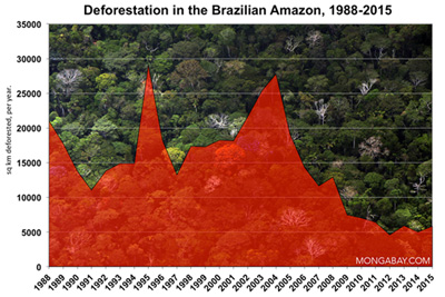 Annual deforestation data from INPE's PRODES system.