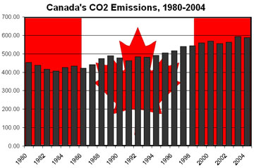 chart of canada's carbon dioxide emissions, 1980-2004