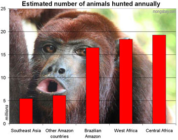 estimativa da escala global de comércio de carne da vida selvagem -- número de animais mortos anualmente: África, Ásia e Amazônia