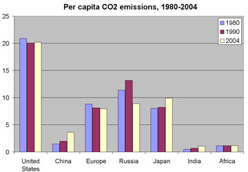 Chart showing per capita emissions of the 6 largest carbon dioxide emitters, the united states, china, europe, russia, japan, and india, along with africa for comparison 1980-2004