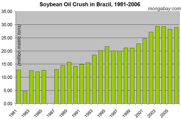 U.S. ethanol may drive Amazon deforestation  Deforestation Graph 2017