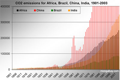 Graph showing the growth of carbon dioxide emissions in Africa, Brazil, China, and India from 1901-2003