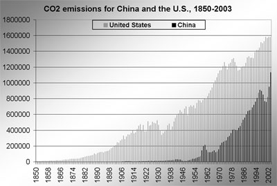 Chart showing co2 emissions of the 6 largest carbon dioxide emitters, the united states, china, europe, russia, japan, and india, along with africa for comparison 1980-2004