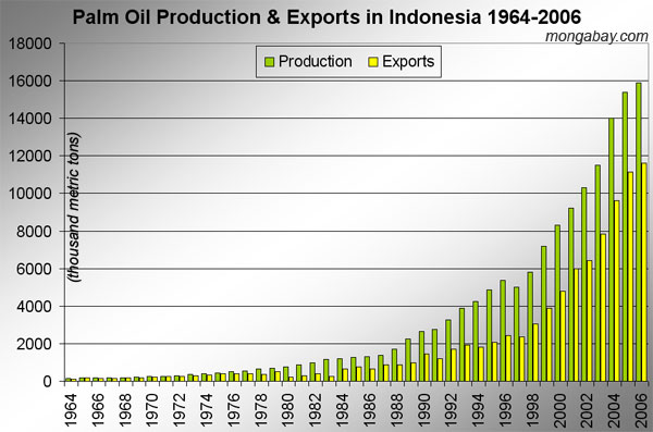 Palmölproduktion Indonesien