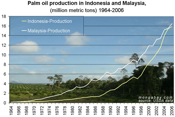 http://photos.mongabay.com/07/palm_oil-indo_malay-600.jpg