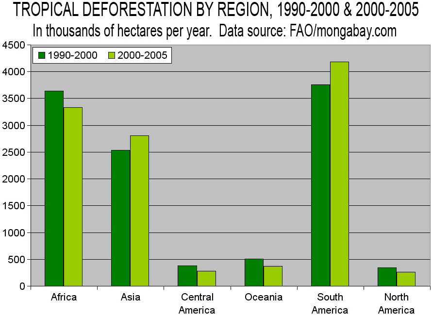 Related Keywords & Suggestions for deforestation graph 2015