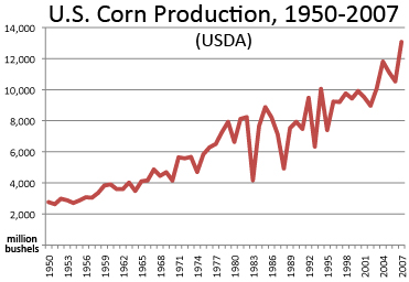 chart showing U.S. Corn production, 1950-2007