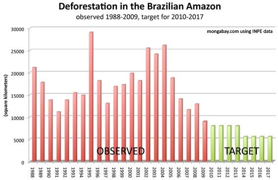 Brazil's plan to save the Amazon rainforest Deforestation Graph 2017