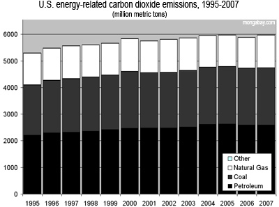 U.S. energy-related carbon dioxide emissions, 1995-2007