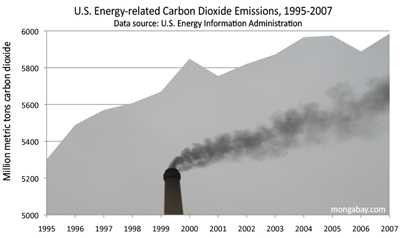 U.S. carbon dioxide emissions from 1995-2007