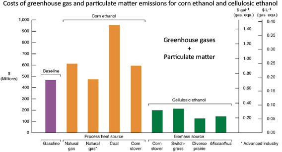 Cellulosic ethanol healthier, better for the environment, than corn
