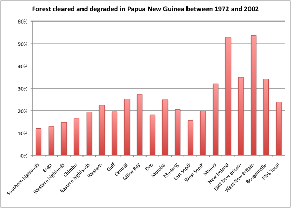 Nationwide Claims Number >> 24% of Papua New Guinea's rainforest destroyed or degraded ...