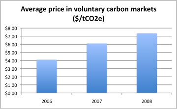 voluntary carbon market prices