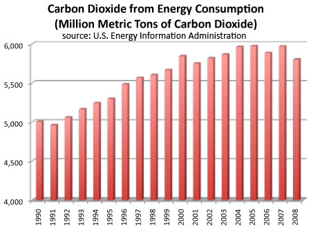 united states co2 emissions from fossil fuel use