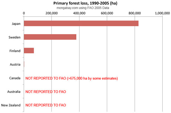 loss of old-growth (primary) forest in rich countries