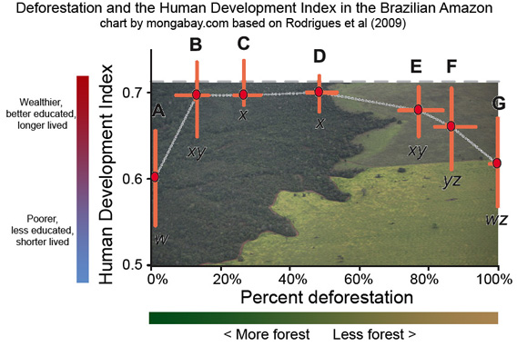 chart showing human development index with varying degrees of deforestation in the Brazilian Amazon