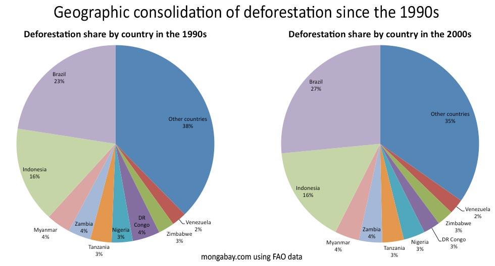 Deforestation Charts