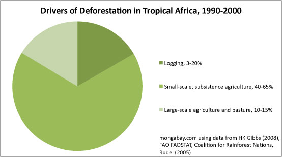 Chart: Drivers of deforestation in Tropical Africa