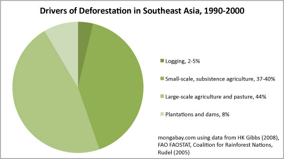 Chart: Drivers of deforestation in Southeast Asia