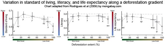 chart poverty, standard of living, literacy rates, life expectancy along a deforestation gradient in in the Brazilian Amazon