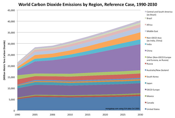 Forecast CO2 emissions, 1990-2030, area graph