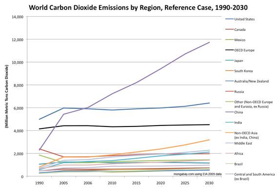 Forecast CO2 emissions, 1990-2030, line chart