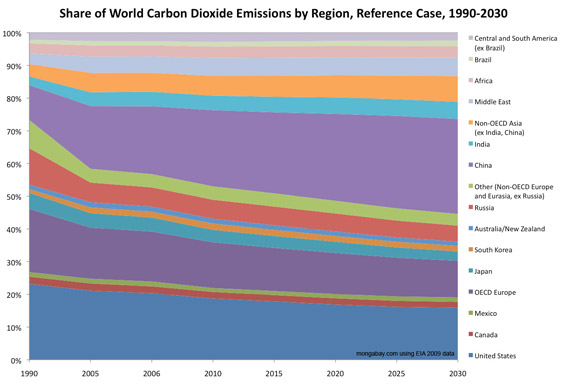 Forecast share of carbon dioxide emissions, 1990-2030, area graph