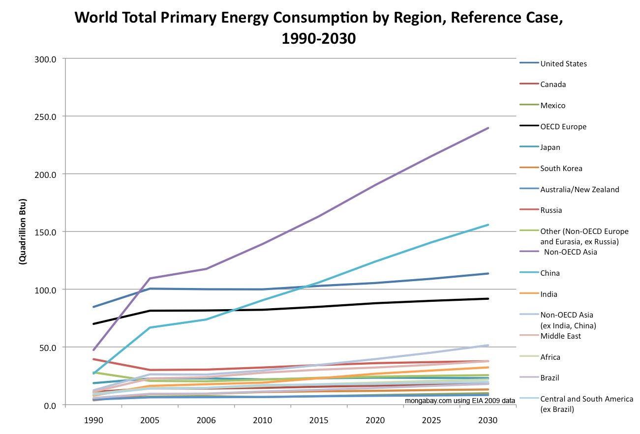 world energy consumption World energy consumption refers to the total energy used by all of human civilization typically measured per-year, it involves all energy harnessed from every energy source we.