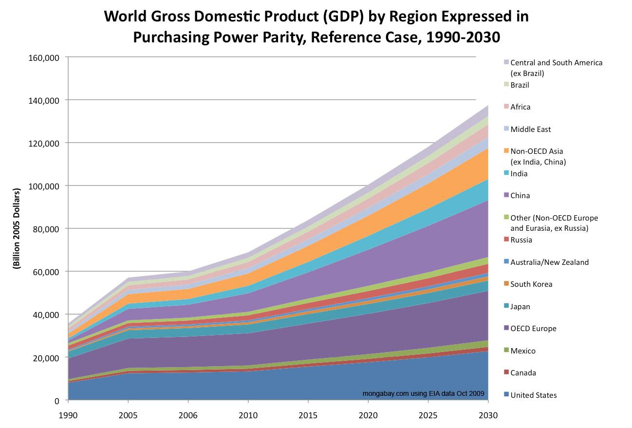venezuela gdp graph 20 years pdf