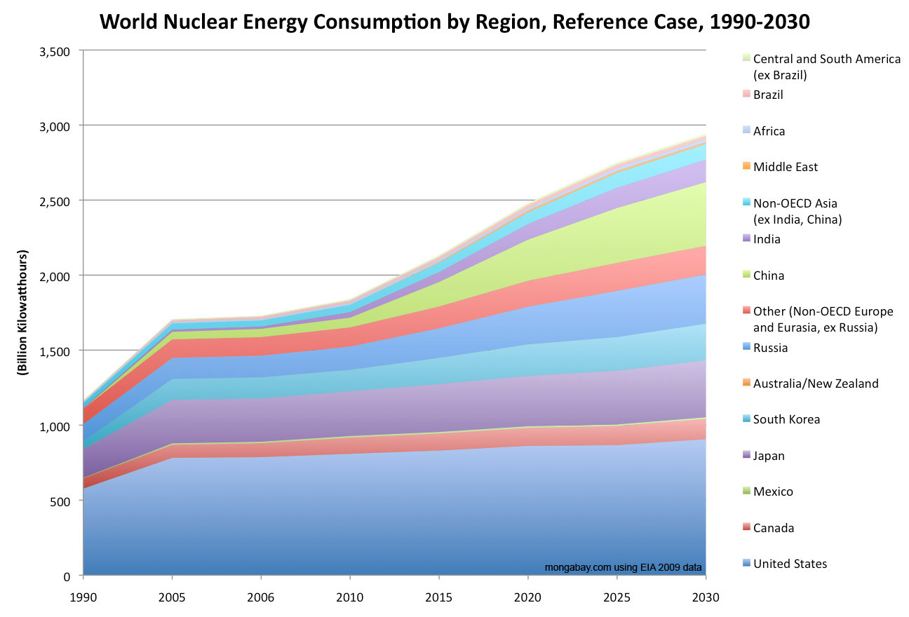 the use of nuclear energy as an alternative to global energy crisis The answer to climate change is renewable energy power is a bad solution to the climate crisis change is renewable energy, not nuclear.