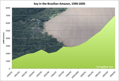 soybean expansion in the legal amazon of brazil, 1990-2005