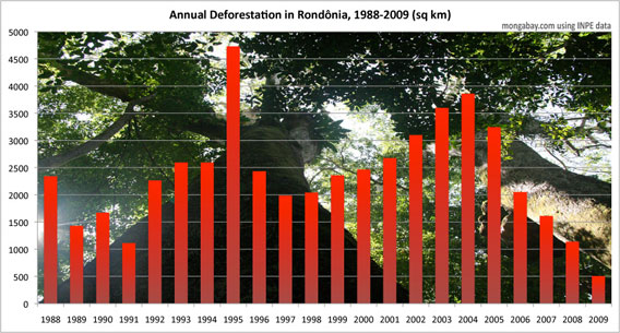 Annual deforestation in Rondonia, a state in the Brazilian Amazon, from 1988-2009 according to data from INPE.