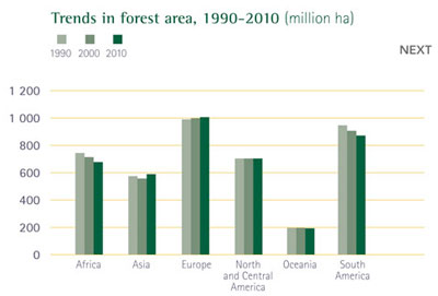 Trends in forest area, 1990-2010 (million hectares)