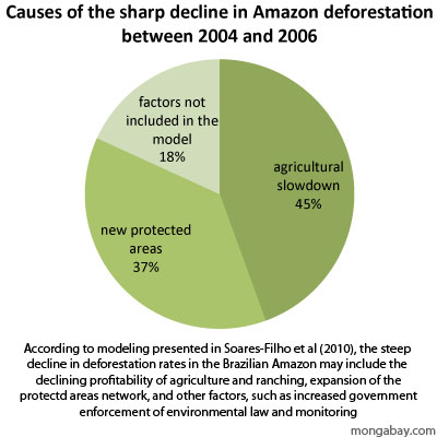 agriculture in deforestation and desertification environmental sciences essay From logging, agricultural production and other economic activities, deforestation  adds more atmospheric co2 than the sum total of cars and trucks on the.