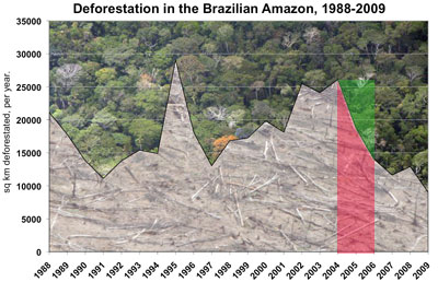 Deforestation in the Brazilian Amazon, 1988-2009, with 2004 to 2006 highlighted.