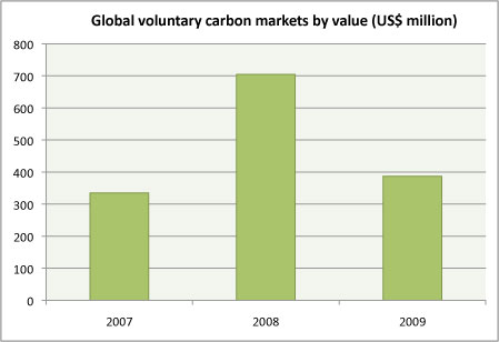 global voluntary carbon market by dollar value 2007, 2008, 2009