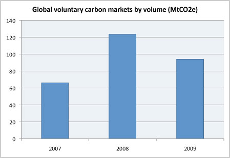 global voluntary carbon market by volume 2007-2009