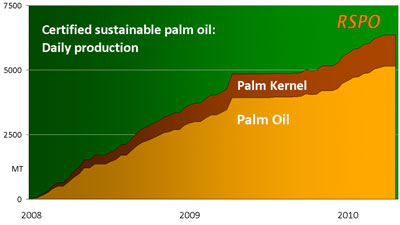 volume of rspo-certified palm oil