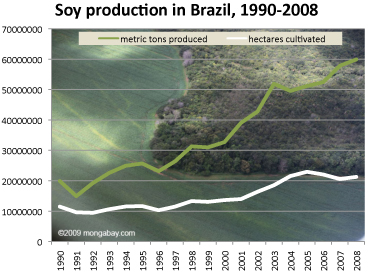 soy production in brazil, 1990-2008