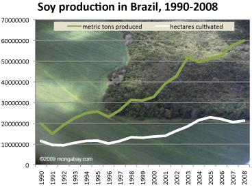 la producción de soja en Brasil, 1990-2008