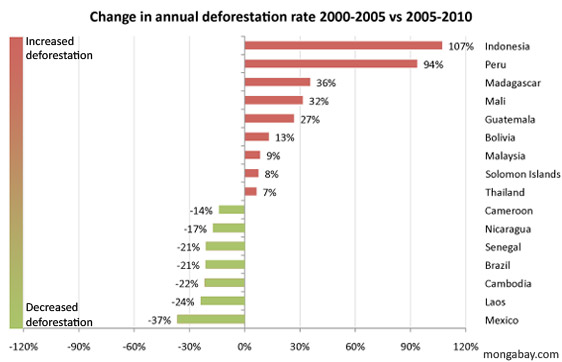 change in annual deforestation rate