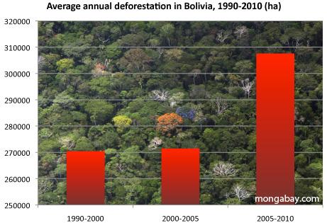 average annual deforestation in bolivia, 1990-2010