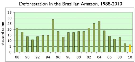 trend for Brazil's deforestation
