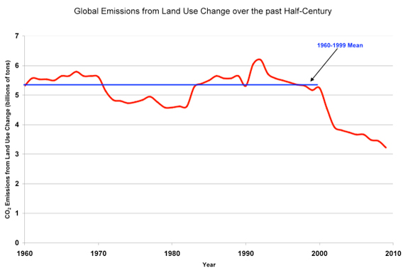 global emissions from land use change over the past half-century