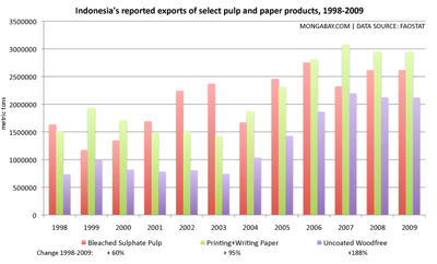 value of Indonesia's pulp and paper exports