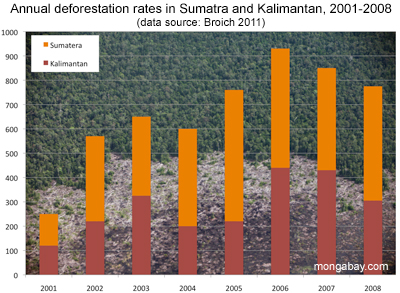 Annual deforestation rates in Sumatra and Kalimantan, 2001-2008.