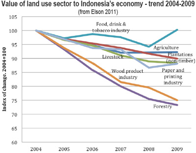 Value of land use sector to Indonesian economy - trend 2004-2009