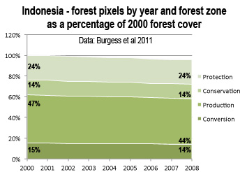 Indonesia - forest pixels by year and forest zone as a percentage of 2000 forest cover