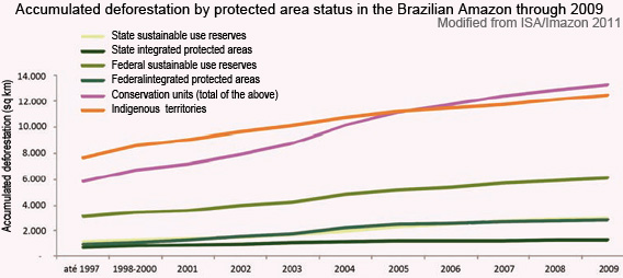 Accumulated deforestation by protected area status in the Brazilian Amazon through 2009
